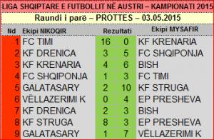 rezultatet - raundi 1 - 2015