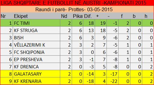 Raundi 1 / 2015 / tabela